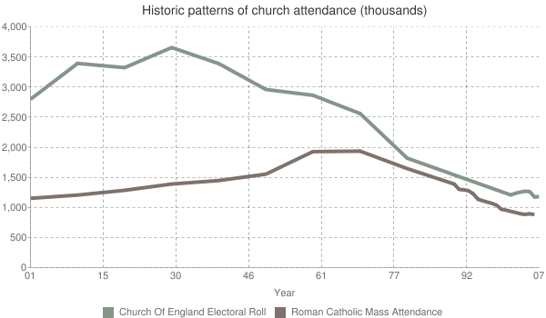 The Roman Catholic Church and The Catholic Communion