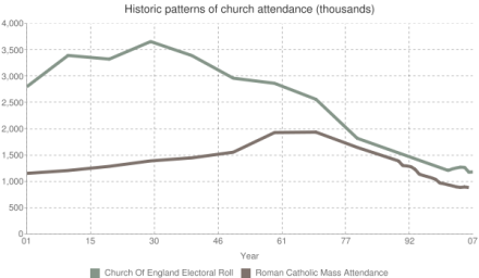 Anglican and Roman Catholic church attendance in UK for last 100 years
