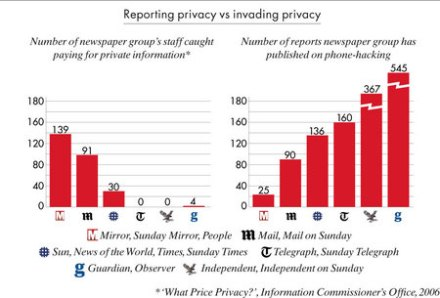Newspapers invading privacy vs reporting invasions