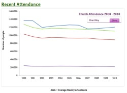 recent church attendance for the church of engalnd